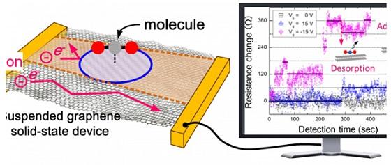 以石墨烯为原材料的传感器可检测室内空气污染:且精度很高