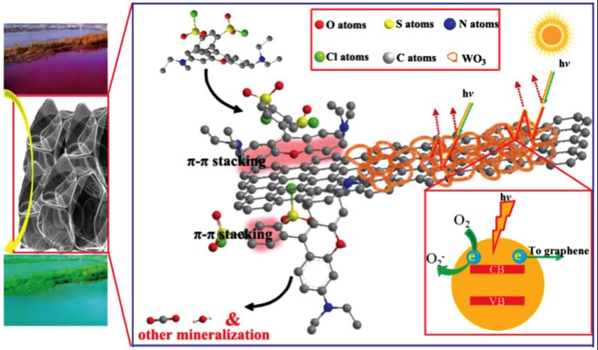 半导体光催化剂取得重要进展:多孔石墨烯基纳米纤维复合薄膜