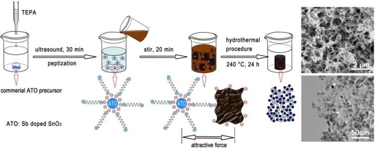 张治军教授课题在三维石墨烯复合材料制备及其在锂离子电池负极材料方面的应用研究成果