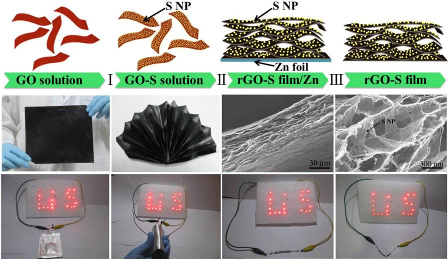 自支撑柔性石墨烯/硫纳米复合物薄膜:柔性锂硫电池电极材料