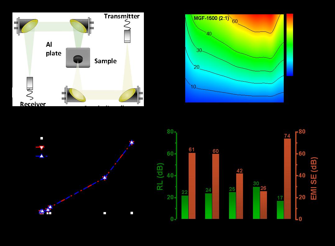 兼具高效屏蔽与隐身——基于石墨烯/碳纳米管复合泡沫结构的高性能太赫兹波吸收材料