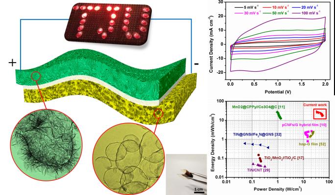 自支撑三维纳米多孔石墨烯薄膜制备微米级柔性全固态非对称超电容