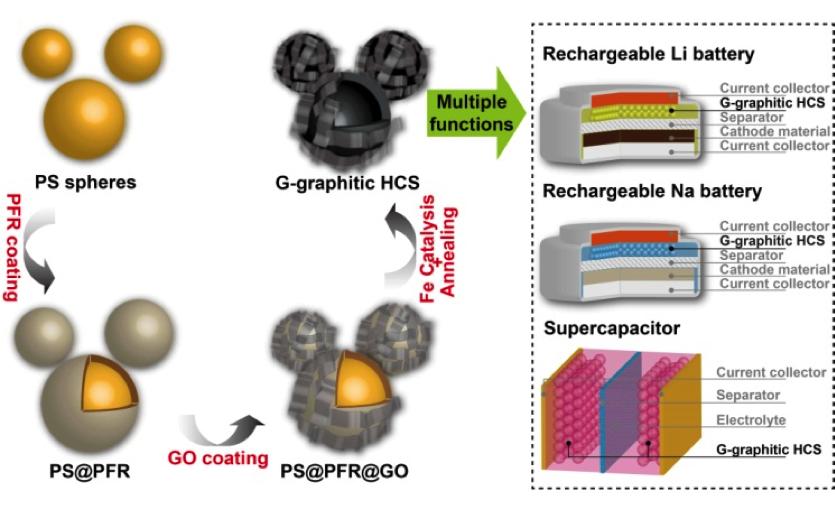 具有多重储能功能的石墨烯包覆的石墨化中空碳球