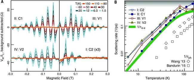 Science:斯坦福大学研究人员在石墨烯/六方氮化硼异质结研究中取得新进展