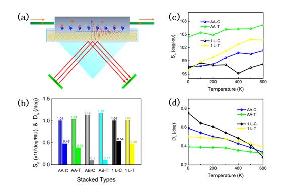 重庆大学光电工程学院陈显平教授团队在表面等离子共振光学传感器研究取得重要进展