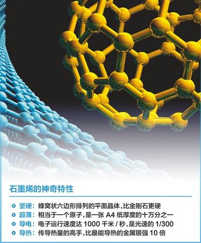 """石墨烯是世界上最薄最""""快""""的纳米材料 石墨烯 真神奇"""