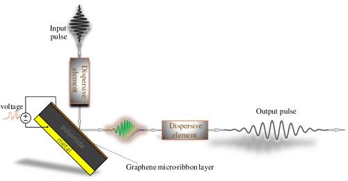 伊朗科学家用石墨烯超表面作为时间透镜来进行太赫兹超快信号处理