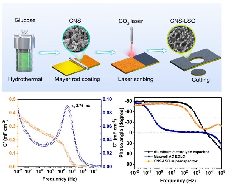 Small Methods:从生物质到三维激光转化石墨烯:一种超高功率超级电容器电极制备技术