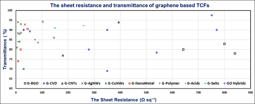 Small Methods: 基于石墨烯的透明导电薄膜:材料体系、制备方法及应用