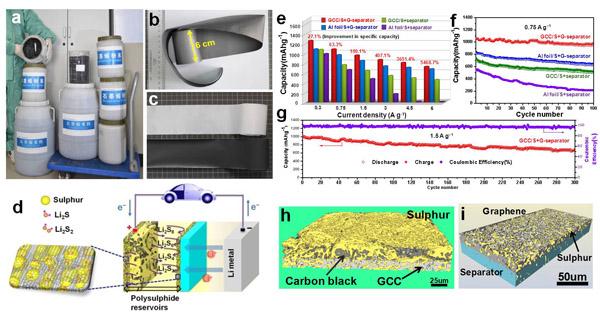 金属所在高能量密度锂硫电池研究方面取得进展