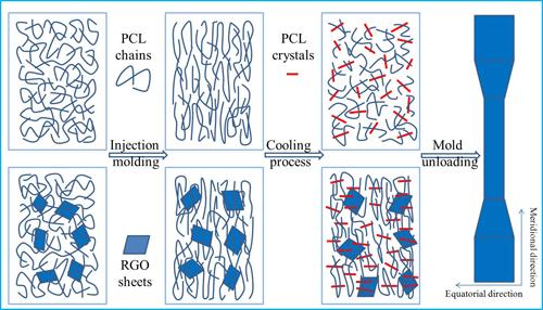 宁波材料所石墨烯高分子复合材料研究取得系列进展