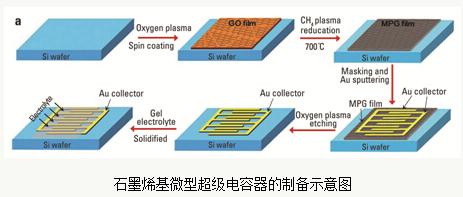 芯片储能用石墨烯基平面微型超级电容器