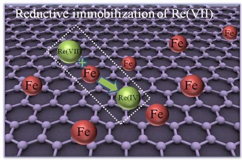 等离子体技术制备纳米零价铁/石墨烯复合材料研究取得新进展