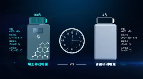首款石墨烯基锂离子电池发布 东旭光电抢滩登陆下游终端市场