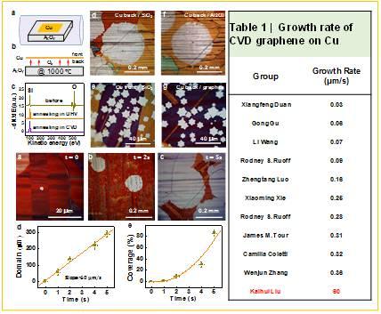 中国科学家成功把石墨烯单晶的生长速度提高150倍