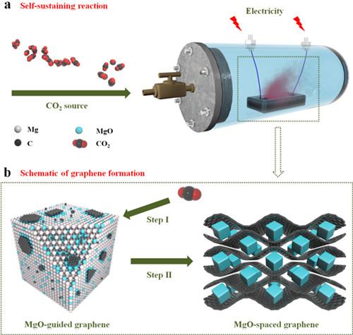 科学家在石墨烯量化制备及高性能超级电容器研究中取得进展
