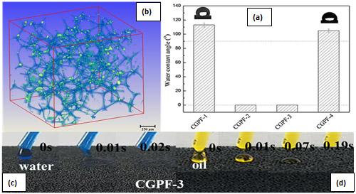 通过纳米纤维素与石墨烯协同作用,金属所科研人员制备出超双亲聚氨酯海绵