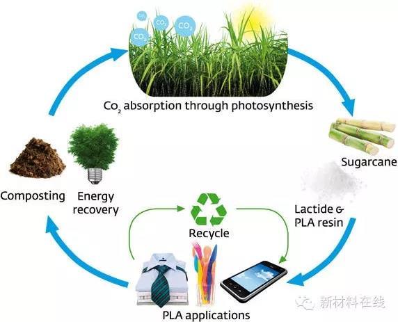 石墨烯、纳米纤维素、可降解生物塑料位列二十大未来最有潜力的新材料