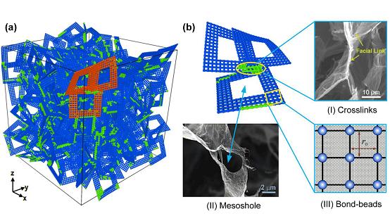 先进制造所成功构建石墨烯泡沫孔片网络拓扑模型