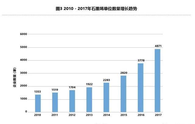 我国石墨烯产业应用与发展态势 石墨烯产业最新数据报告