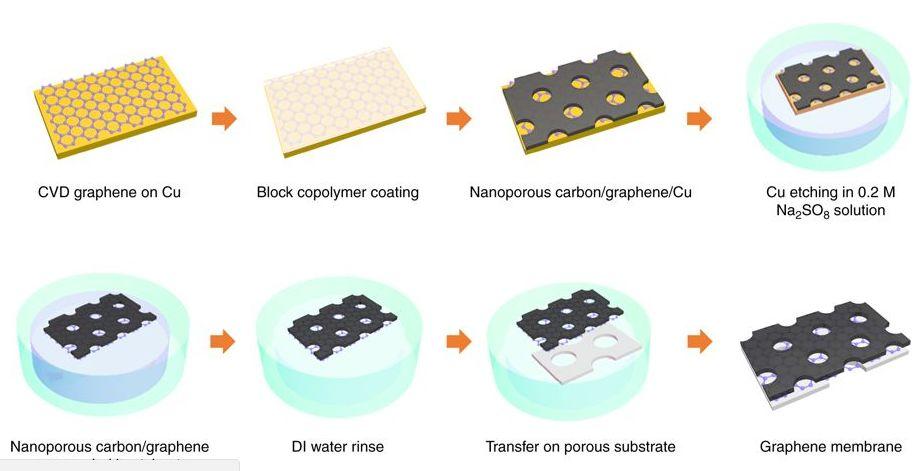 『石墨烯 分离膜』可用于工业气体分离的原子级石墨烯膜