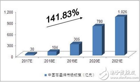 谈谈中国石墨烯行业的优势与劣势