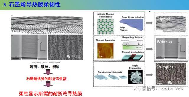 富烯科技股份陈苗裙:石墨烯导热膜在柔性显示中的应用