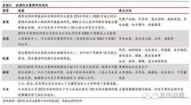 美欧日韩石墨烯产业发展现状及启示