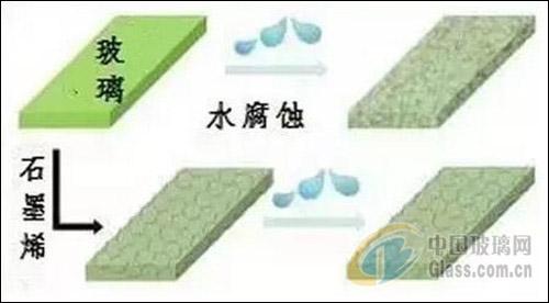 石墨烯涂层有望解决玻璃腐蚀问题