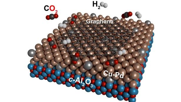 研究人员开发出一种利用铜钯将二氧化碳转化为石墨烯的方法