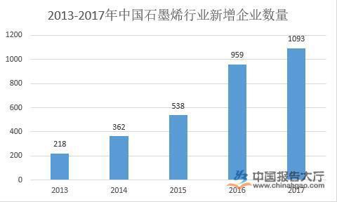 石墨烯行业发展趋势分析