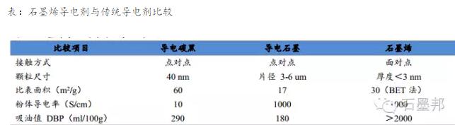 石墨烯导电剂: 产业化进程加快, 发展前景可期