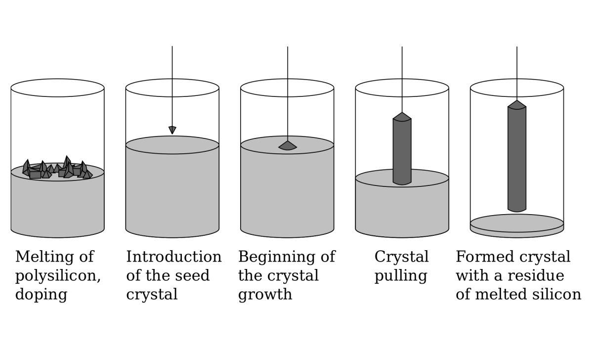晶圆为什么是圆形的?