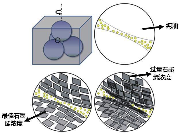 石墨烯基复合润滑材料的研究进展
