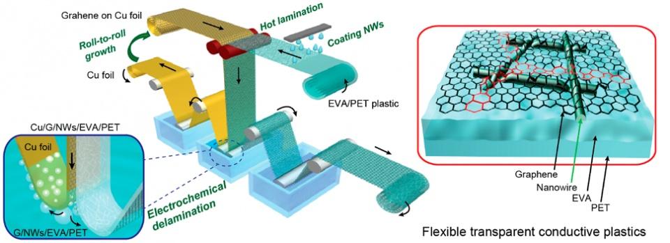 石墨烯在柔性电子及可穿戴领域的应用