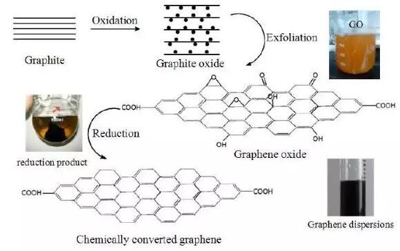 【科普】氧化还原法制备石墨烯工艺详解