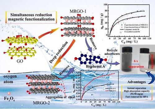 新疆理化所磁性石墨烯功能材料制备研究获进展