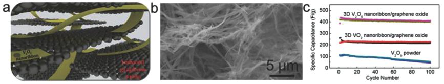 超级电容器新进展:基于石墨烯与V2O5纳米带形成的三维多孔电极材料