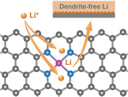 Small Methods: 原子级分散的亲锂CoNx位点诱导金属锂形核