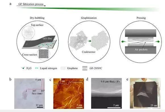 新型石墨烯薄膜热导率高于石墨薄膜