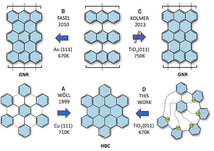 "Science:装个""拉链"",非金属表面也能合成纳米石墨烯"