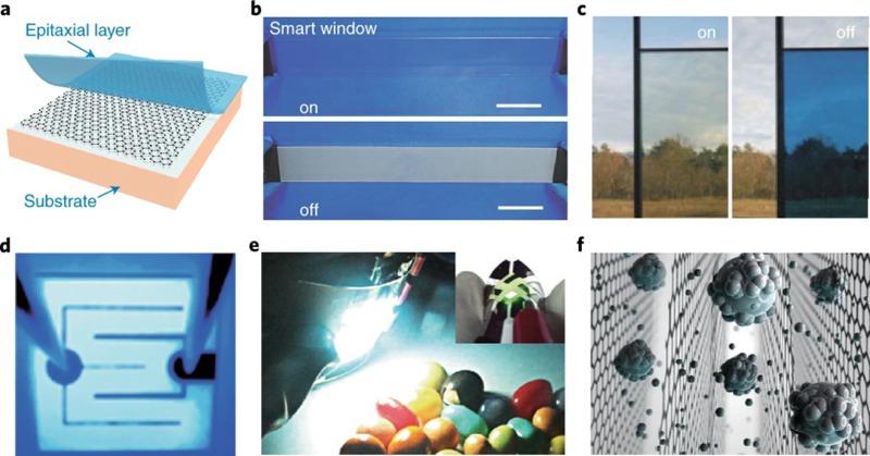 二维材料产业化,路还有多远?